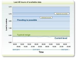 river-levels