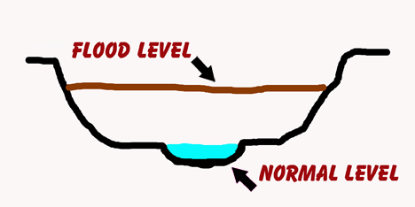 Flood Levels