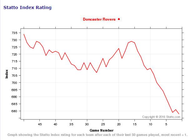 Statto Index Rating