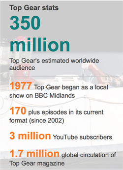 Top Gear Stats copy