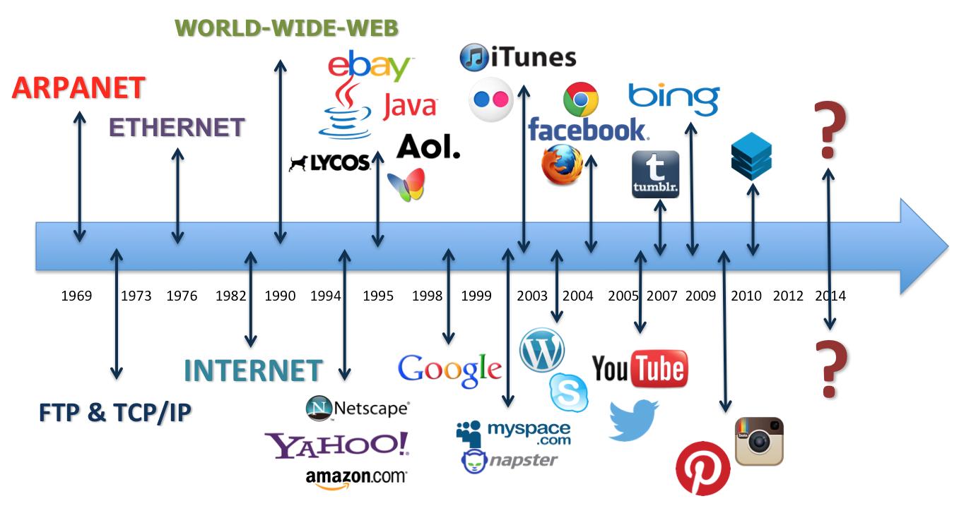 historyoftheinternet-timeline